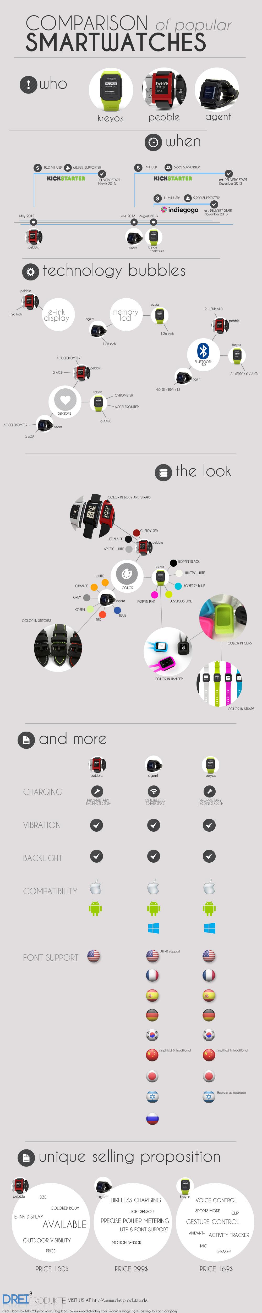 Infografik vergleicht die Pebble, Kreyos Meteor und die Agent