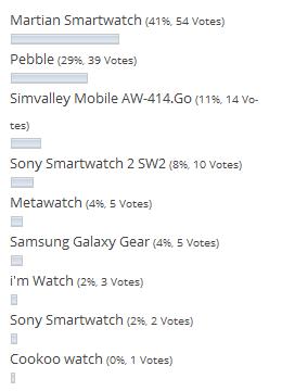 Zwischenstand zur Smartwatch Wahl